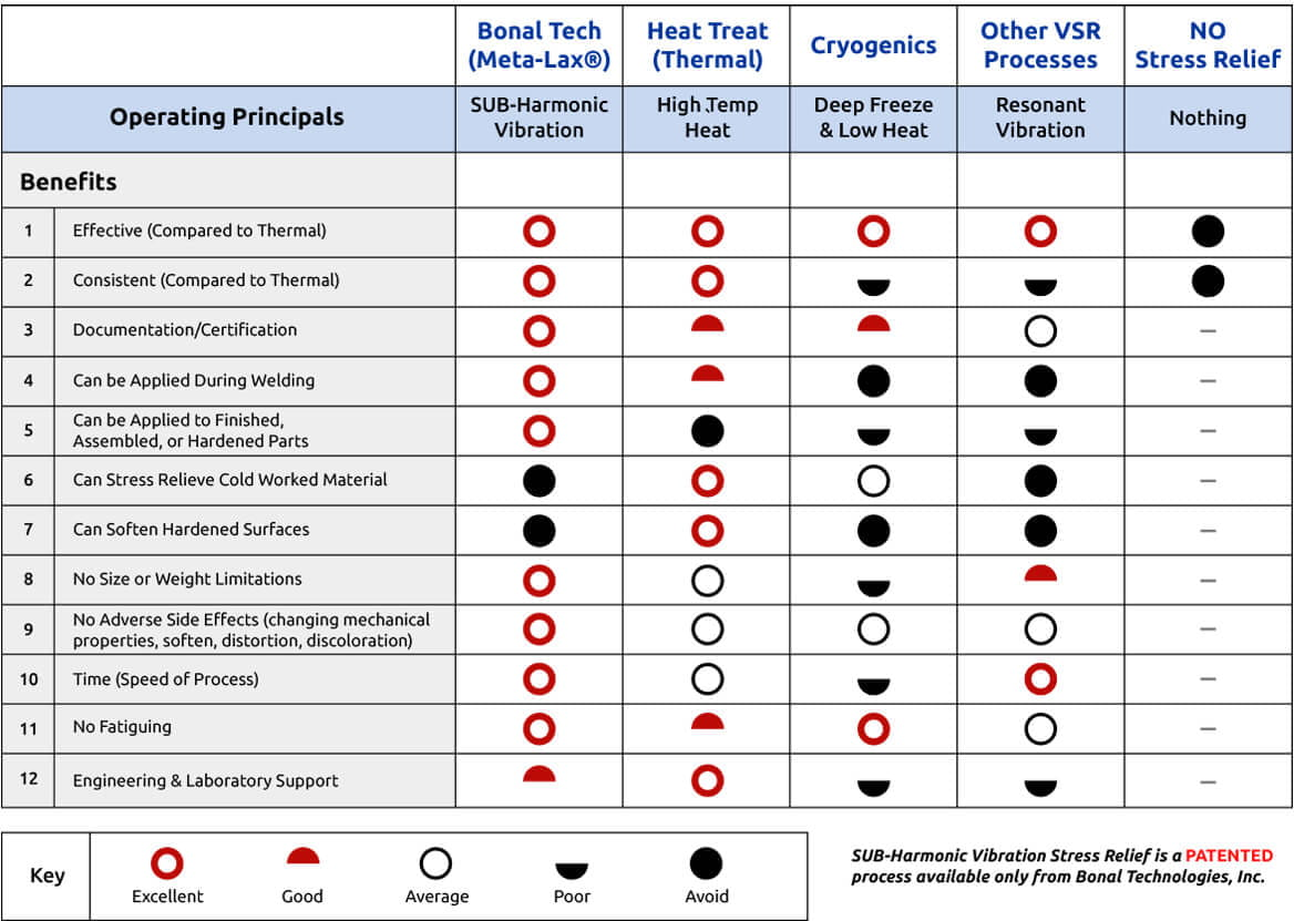 Vibratory Stress Relief vs Thermal Heat Treatment: Why Choose Meta-Lax®? | Bonal Technologies - table-data